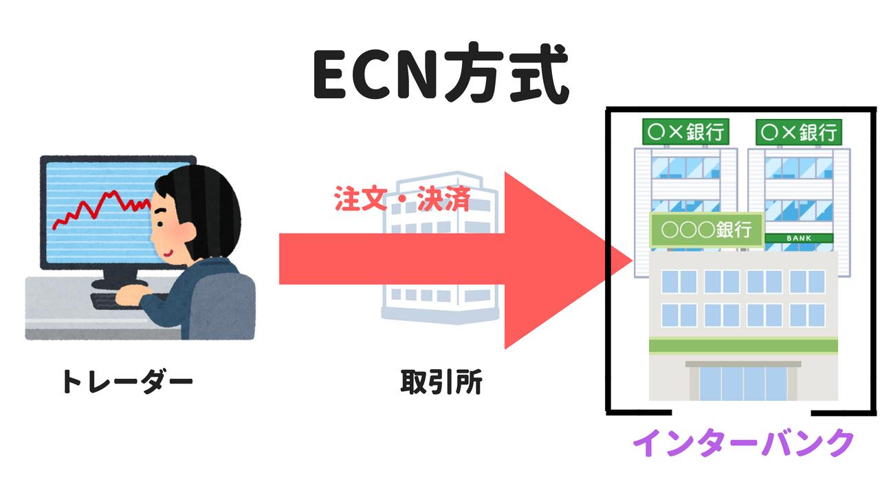 ECN方式の仕組み