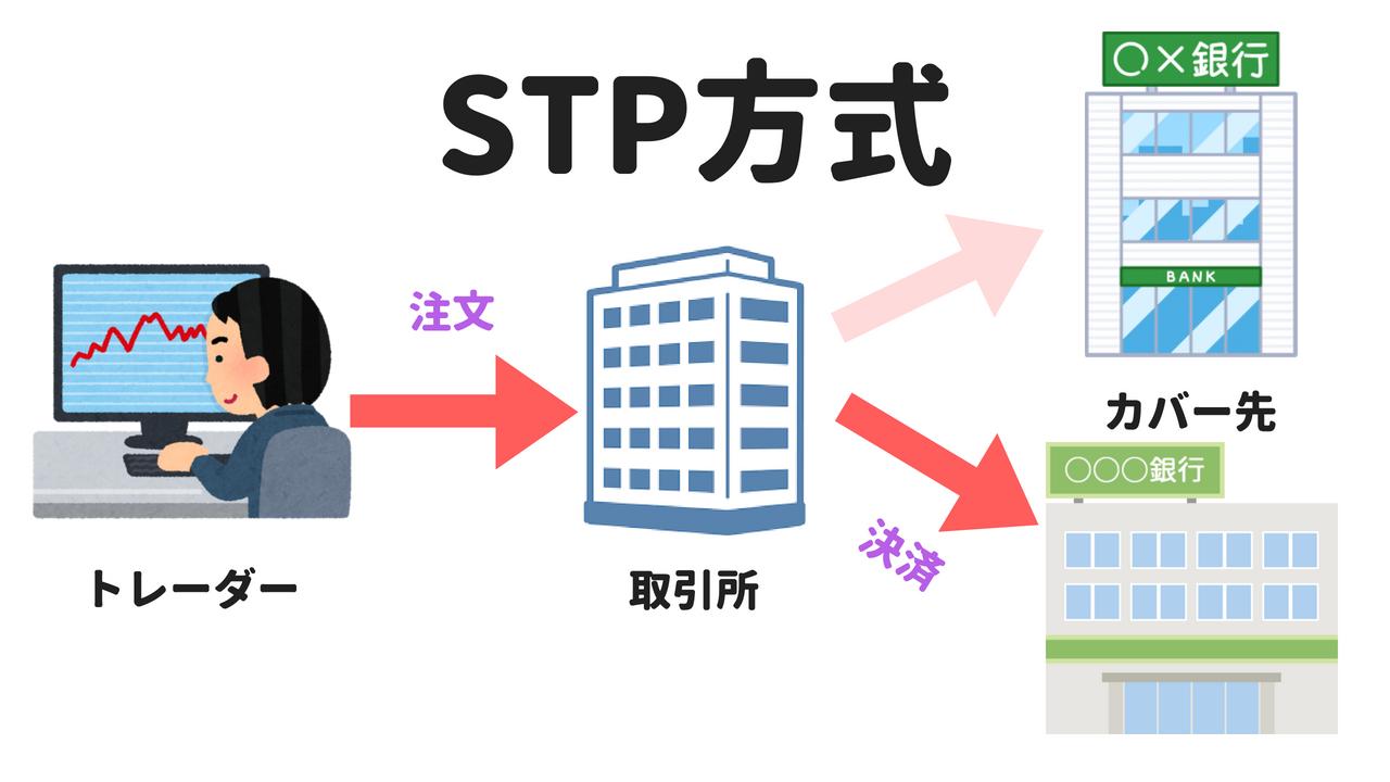 STP方式の仕組み
