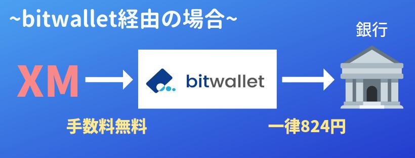 bitwallet経由の出金
