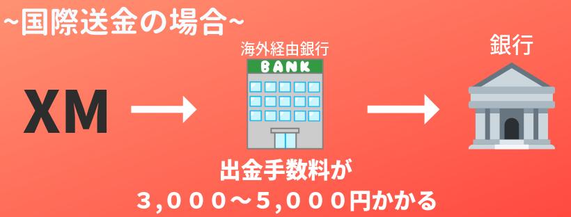 国際銀行送金