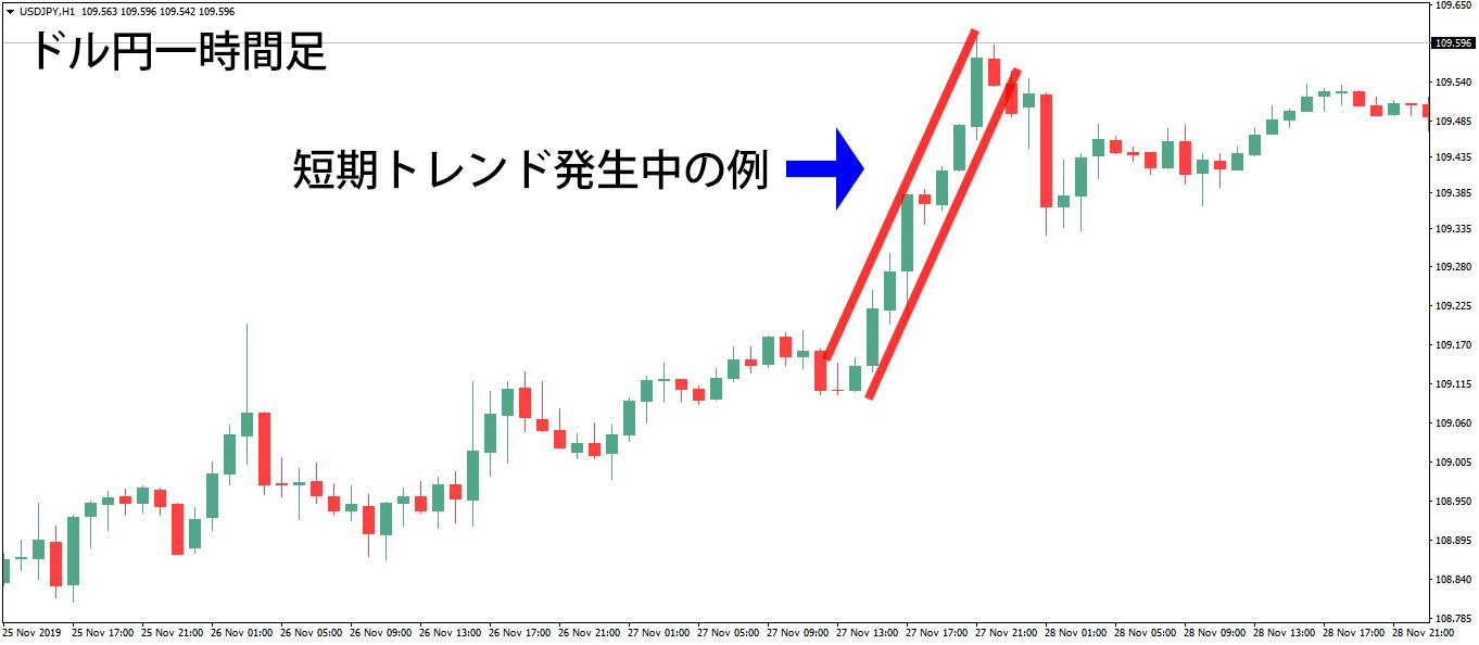 ドル円1時間足の短期トレンド