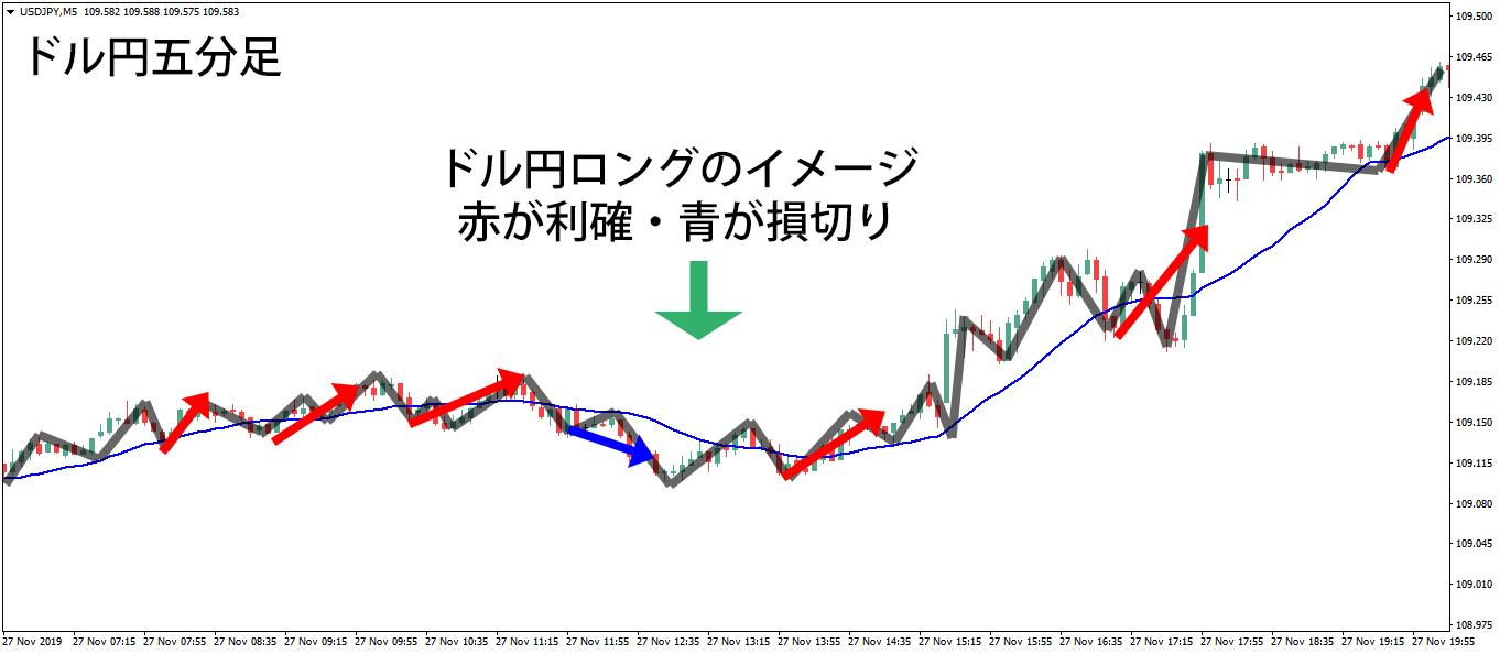 ドル円5分足