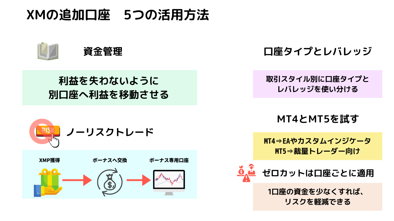 XMの追加口座 5つの活用方法