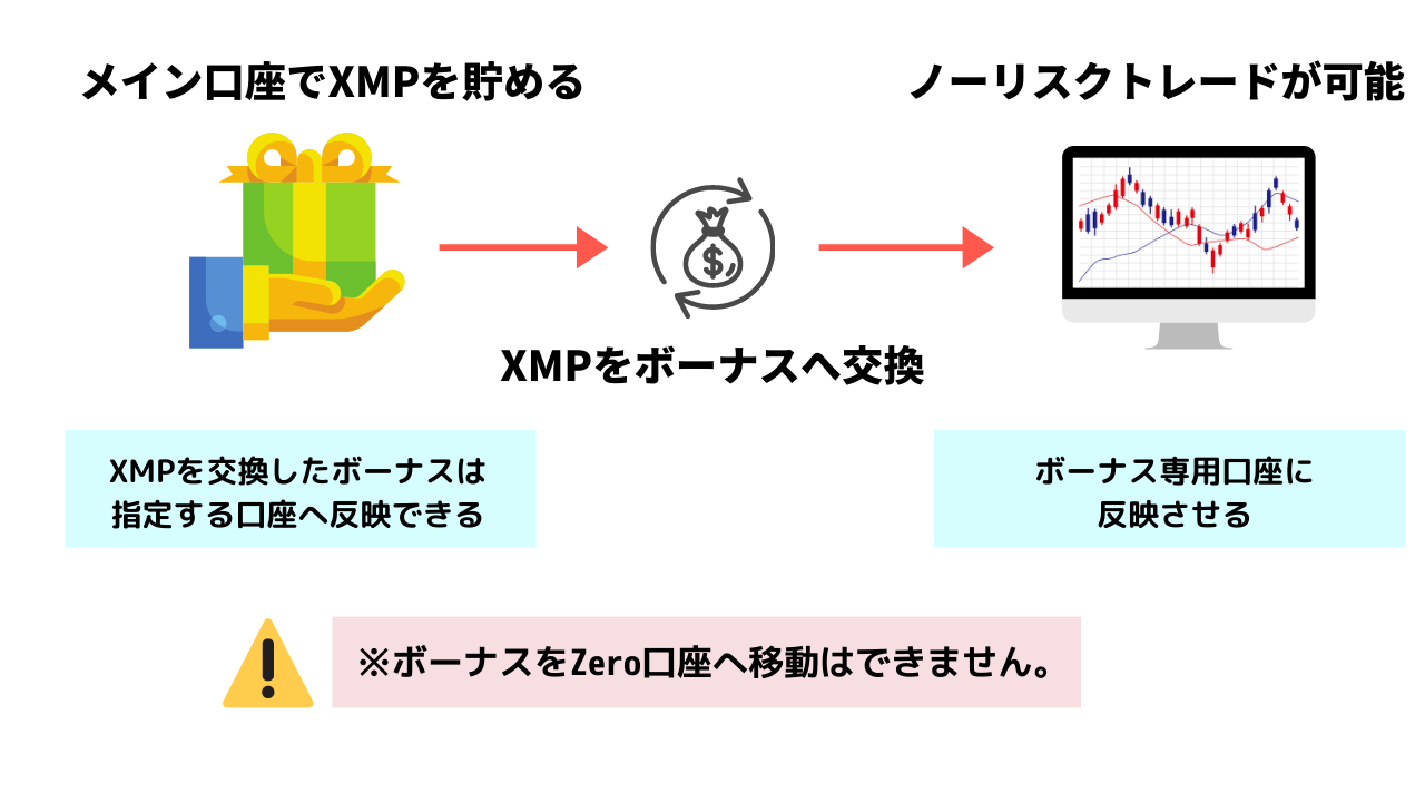 XMPと複数口座でノーリスクトレードをする