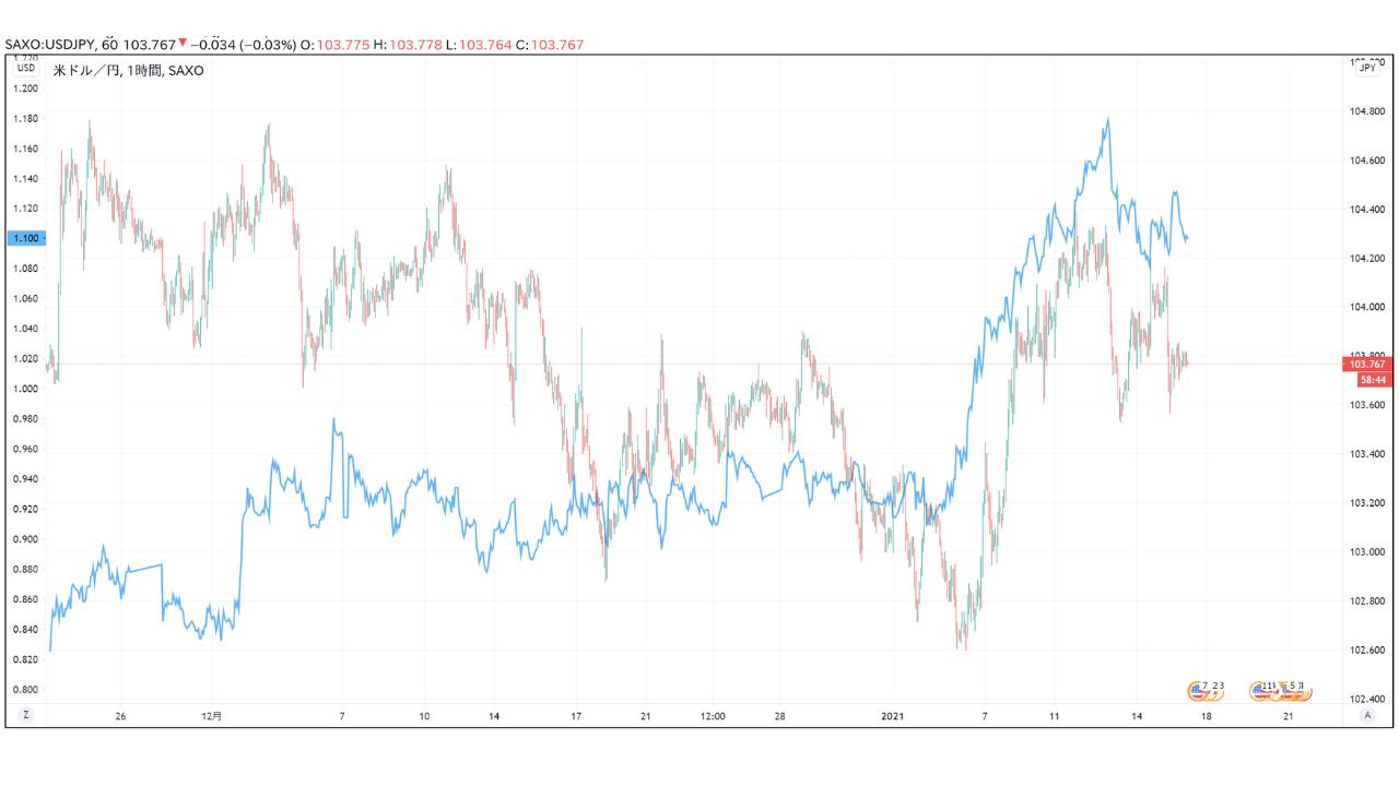 ドル円と米国10年債利回り