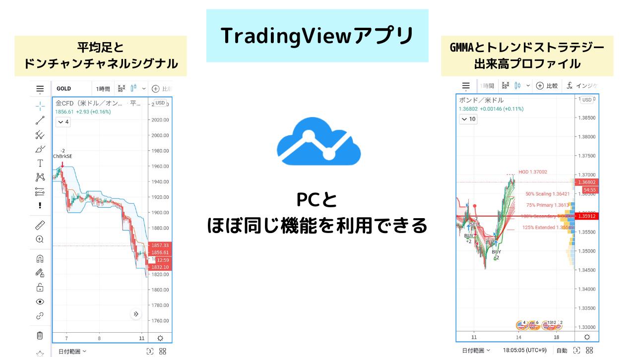TradingViewのアプリ